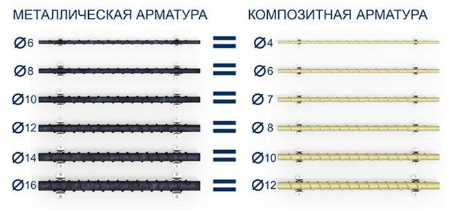 kompozitnaya armatura
