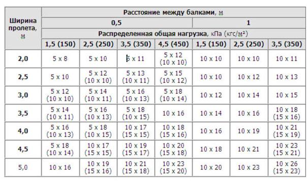 chernovoy derevyannyi pol
