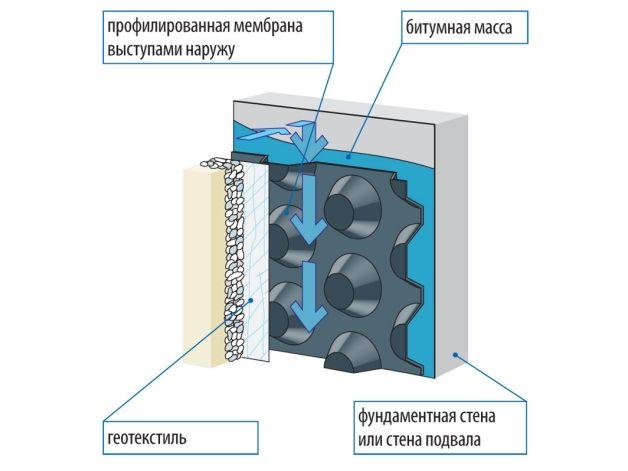 fundament gidroizolyatsiya