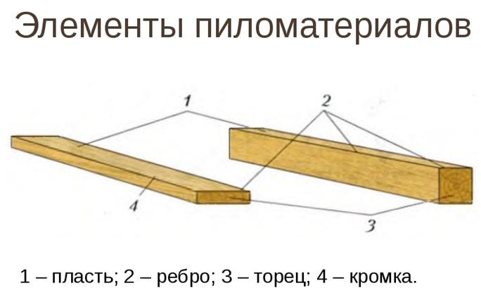 vidy i klassifikatsiya pilomaterialov