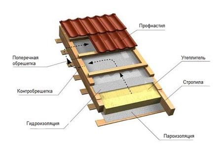 gidroizolyatsiya krovli materialy tehnologii