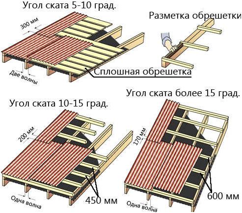 montaj krovli iz profnastila