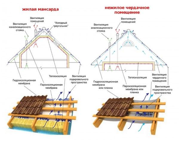 ustroistvo stropilnoy sistemy