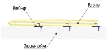kreplenie vagonki k potolku