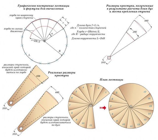 Формулы для вычисления параметров винтовой модели