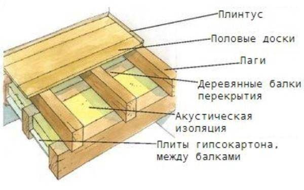 Конструкция половых перекрытий по деревянным балкам.