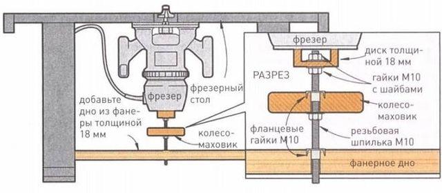 Лифт для ручного фрезера