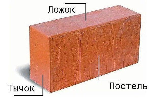 Названия плоскостей кирпичного камня