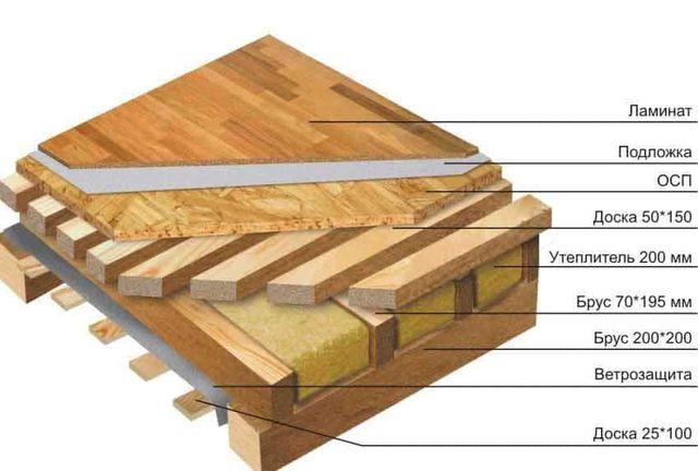 Нижний черновой пол на межэтажных перекрытиях выполняется из досок с меньшим сечением.