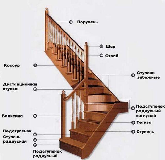 Основные элементы лестничной конструкции