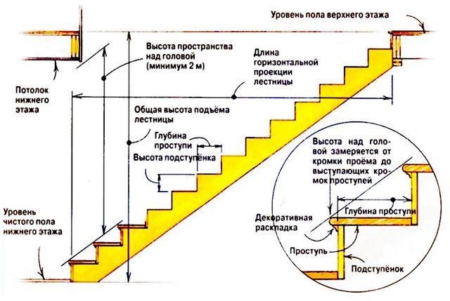 Основные параметры, необходимые для вычисления размеров безопасной конструкции