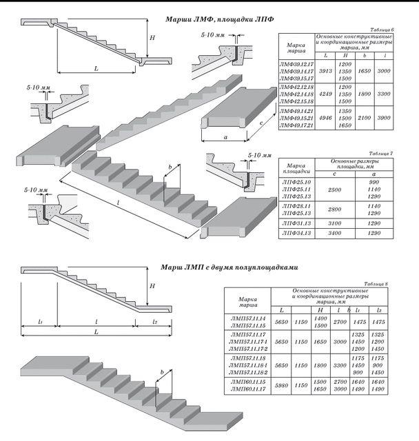 Правильный расчёт бетонной лестницы