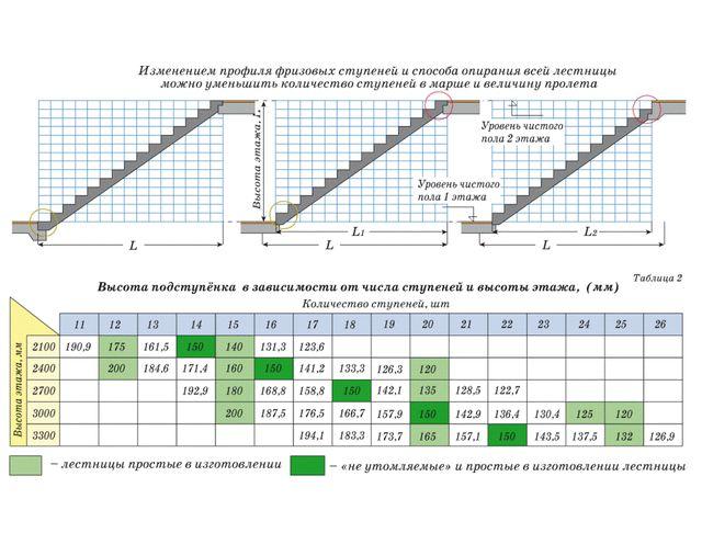 Предлагаемая таблица упростит расчеты размеров и количества ступеней, согласно стандартам