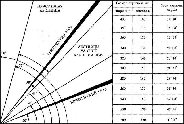 Расчет угла наклона прямой конструкции