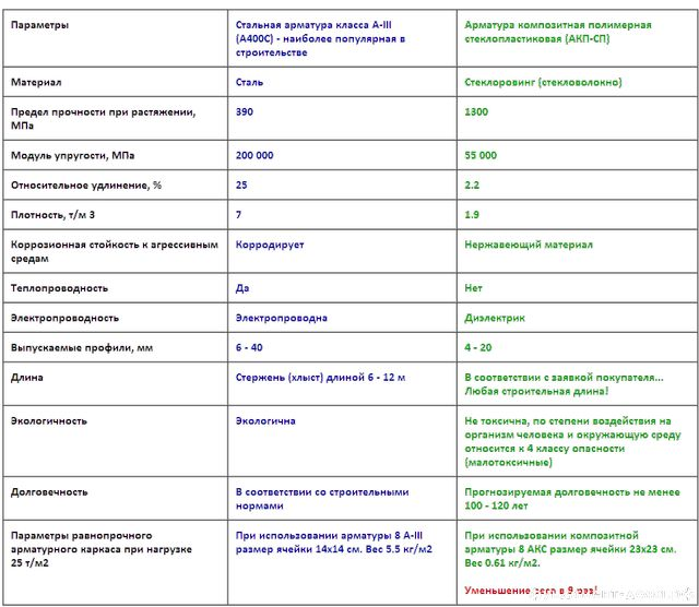 Сравнение характеристик