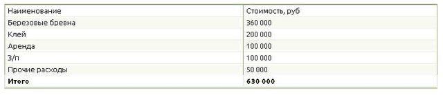 Таблица калькуляции расходов