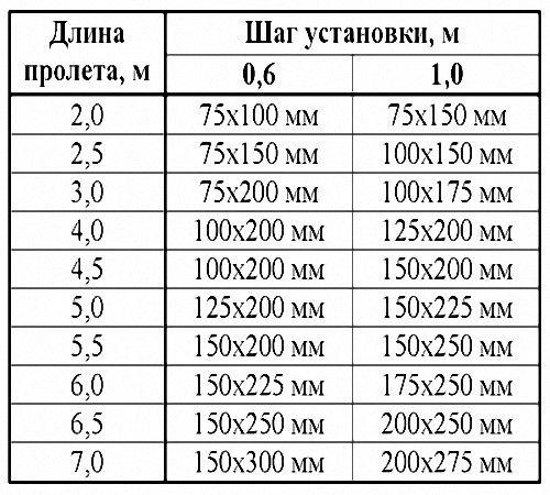 Таблица сечений для пола