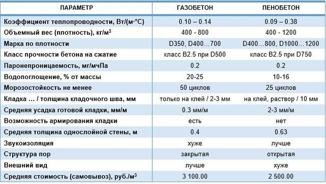 Наглядно сравнить характеристики газоблока и пеноблока можно при помощи этой таблицы