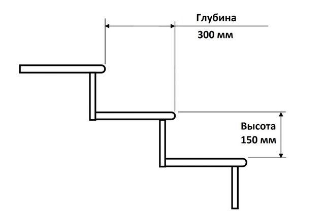 Оптимальные размеры ступеней для марша лестницы