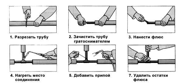 Основные этапы сварки