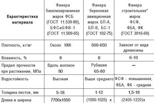 Основные характеристики фанеры