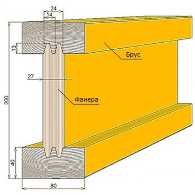 Стандартные габариты двутавровой деревянной балки