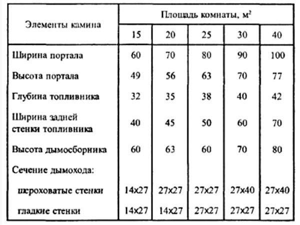 Таблица размеров элементов печи камина