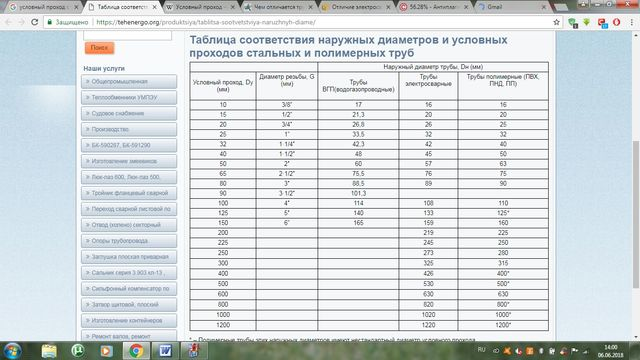 Таблица соотношения условных проходов и наружных диаметров различных труб