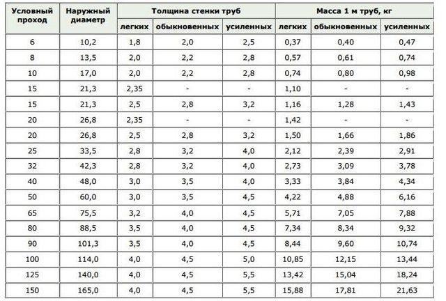 Таблица сортамента труб, имеющихся в наличии