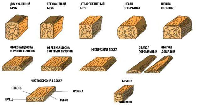 Возможные виды продукции пилорам