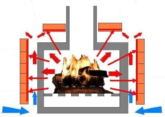 Обеспечение правильной вентиляции