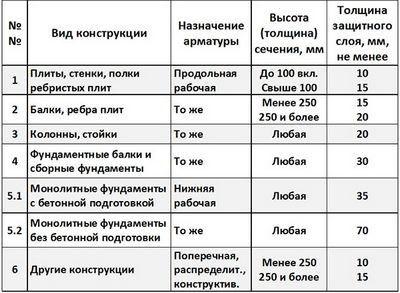 Таблица толщины защитного слоя бетона
