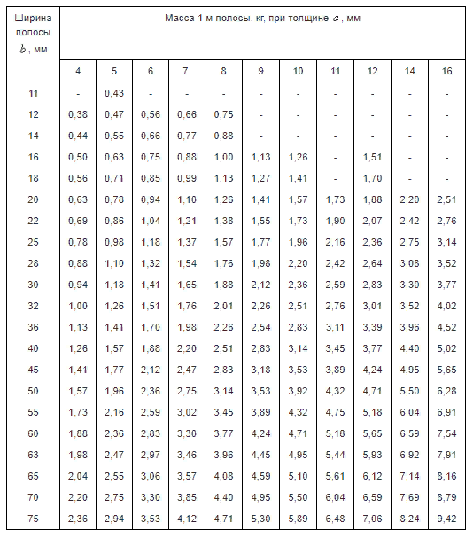 Таблица 1. Вес 1 метра полосы в зависимости от ширины. Часть 1.