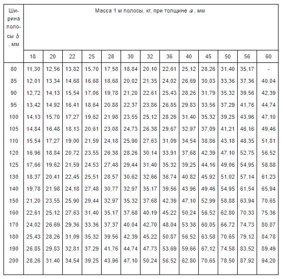 Таблица 1. Часть 4.