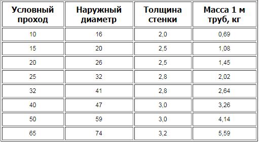 Геометрические показатели и масса трубы