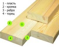 Наименование поверхностей досок