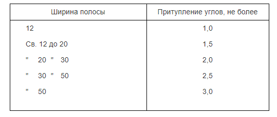 Таблица 4. Притупление углов стальной полосы.