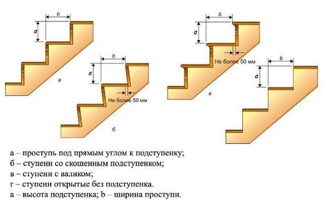 Рис. 3. Схемы лестничных маршей со ступенями различных видов