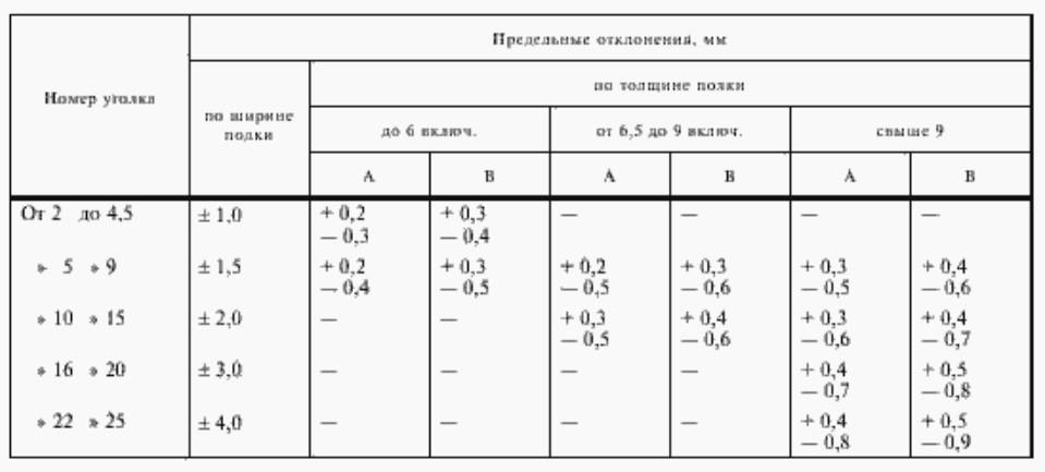 Табл.2. Номера уголков и допустимые предельные отклонения по толщине полок