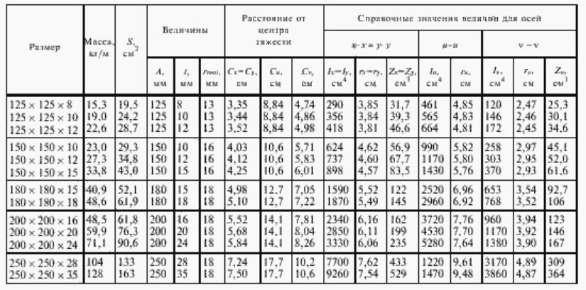 Табл.5. Размеры равнополочных горячекатаных стальных уголков по ИСО 657