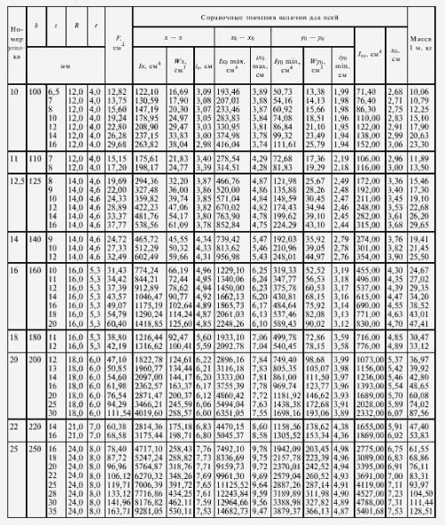 Табл.1. Сортамент и физические характеристики равнополочных стальных уголков